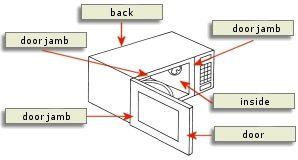 Countertop Microwave Dedicated Circuit : Model number and serial locator