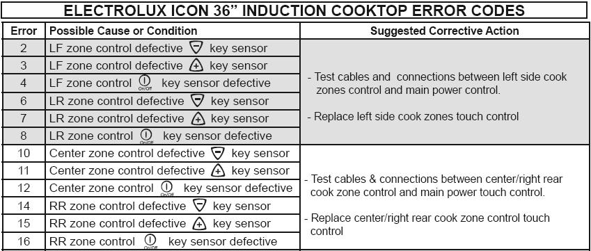 Look Up Number >> electolux fault codes